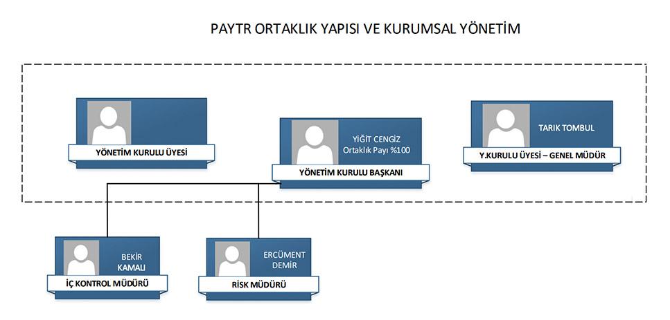 Ortaklık Yapısı ve Kurumsal Yönetim